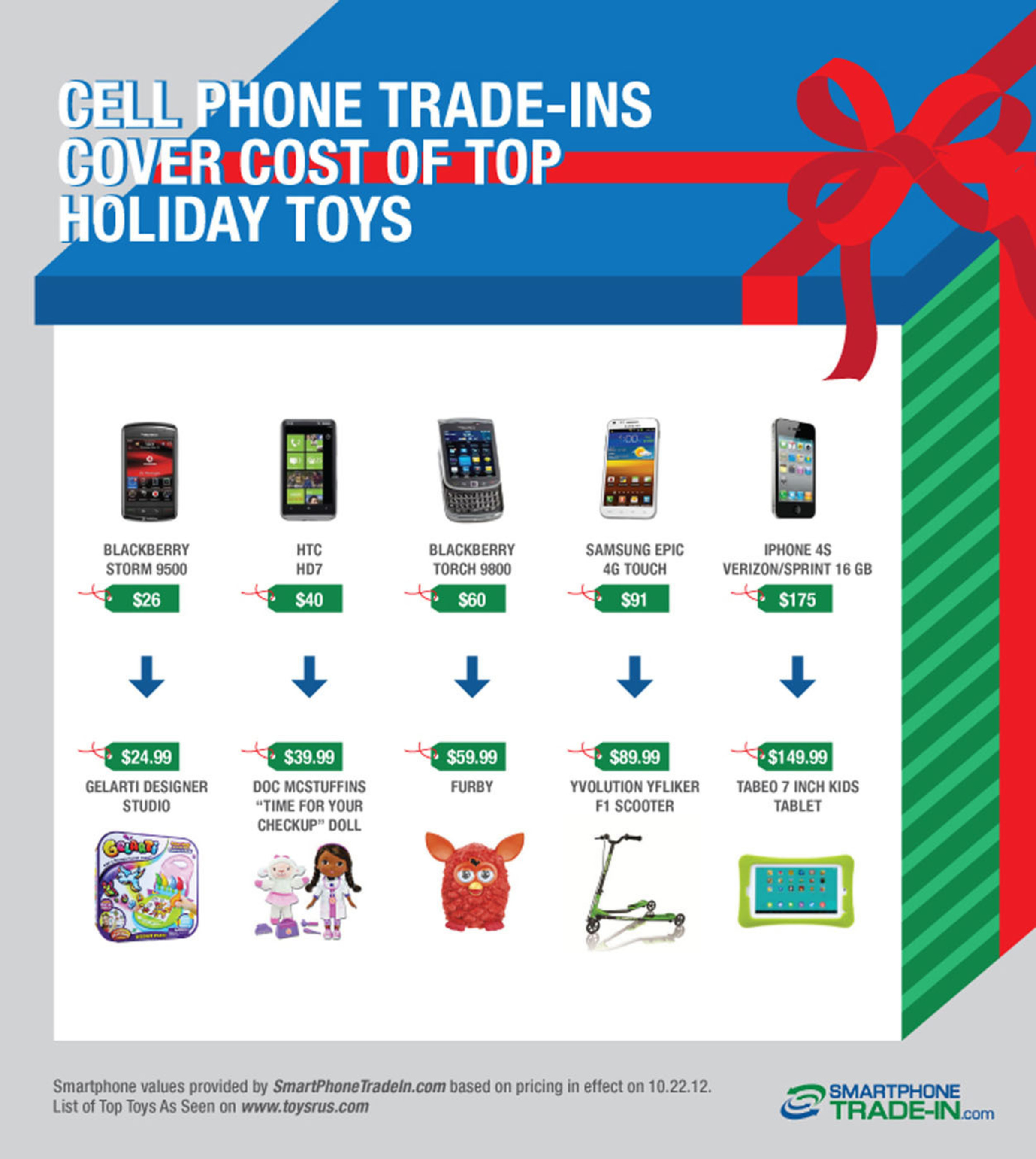 The experts at SmartphoneTradeIn.com demonstrate how trading in the following smartphones can cover the cost of 10 of this season's hottest toys. Source: www.smartphonetradein.com Smartphone pricing as of 10/22/12 and subject to change.  Toy pricing based on ToysRus.com 10/22/12.  (PRNewsFoto/SmartphoneTradeIn.com)