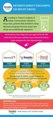 Treato's Analysis On Drug Costs