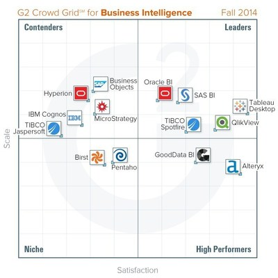 Business Intelligence Grid - Fall 2014 (PRNewsFoto/G2 Crowd)