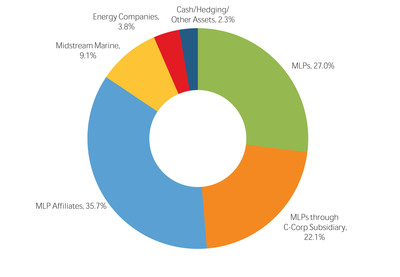 Salient MLP & Energy Infrastructure Fund Announces Net Asset Value as of January 31, 2013 and Announces First Quarter 2013 Dividend of $0.455 per Share Up 8.3% Year-over-Year