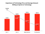 Importance of Technology Price and Average Amount Willing to Spend