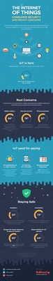 Internet of Things Consumer Concerns (PRNewsFoto/BullGuard) (PRNewsFoto/BullGuard)