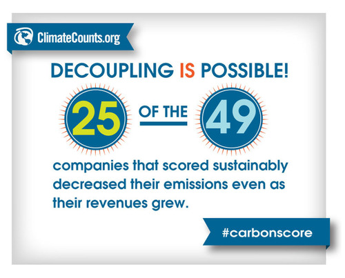 Our study found that decoupling business growth from emissions is possible, with 25 companies increasing ...
