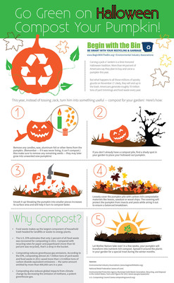 "Nearly 44 percent of Americans will carve a jack-o'-lantern this Halloween, but how will they dispose of the ghoulish gourds? This infographic by the Environmental Industry Associations (EIA) offers a few tricks on how to compost old pumpkins--an environmentally friendly alternative or ""treat"" that reduces the amount of waste sent to landfills. Already, Americans toss roughly 70 million tons of organic and food waste annually--the largest component of household trash.  (PRNewsFoto/Environmental Industry Associations)"