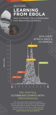 Follow the link below to view the full interactive infographic, illustrating how we can apply the lessons learned from the 2014 West Africa Ebola Outbreak to help disrupt the cycle of outbreaks becoming epidemics in the future: http://ow.ly/T5SbV