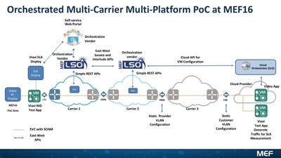 Orchestrated Multi-Carrier Multi-Platform Proof of Concept at MEF16