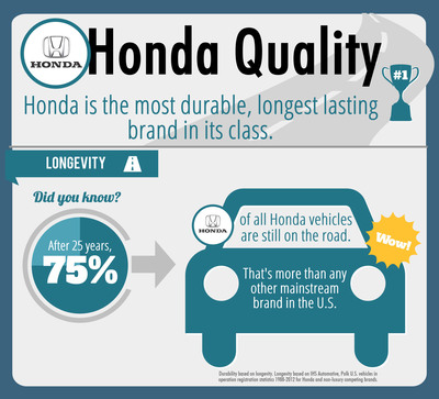 Honda is the Most Durable, Longest Lasting Brand in its Class for Past 25 Years. (PRNewsFoto/American Honda Motor Co., Inc.) (PRNewsFoto/AMERICAN HONDA MOTOR CO., INC.)