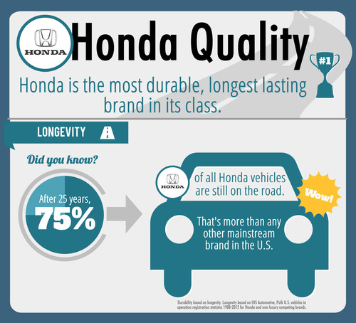 Honda is the Most Durable, Longest Lasting Brand in its Class for Past 25 Years. (PRNewsFoto/American Honda ...