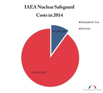 IAEA Nuclear Safeguard Costs 2014