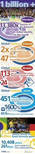 Attendance in FIFA's Global Stadium exceeds 1 Billion fans (PRNewsFoto/FIFA)