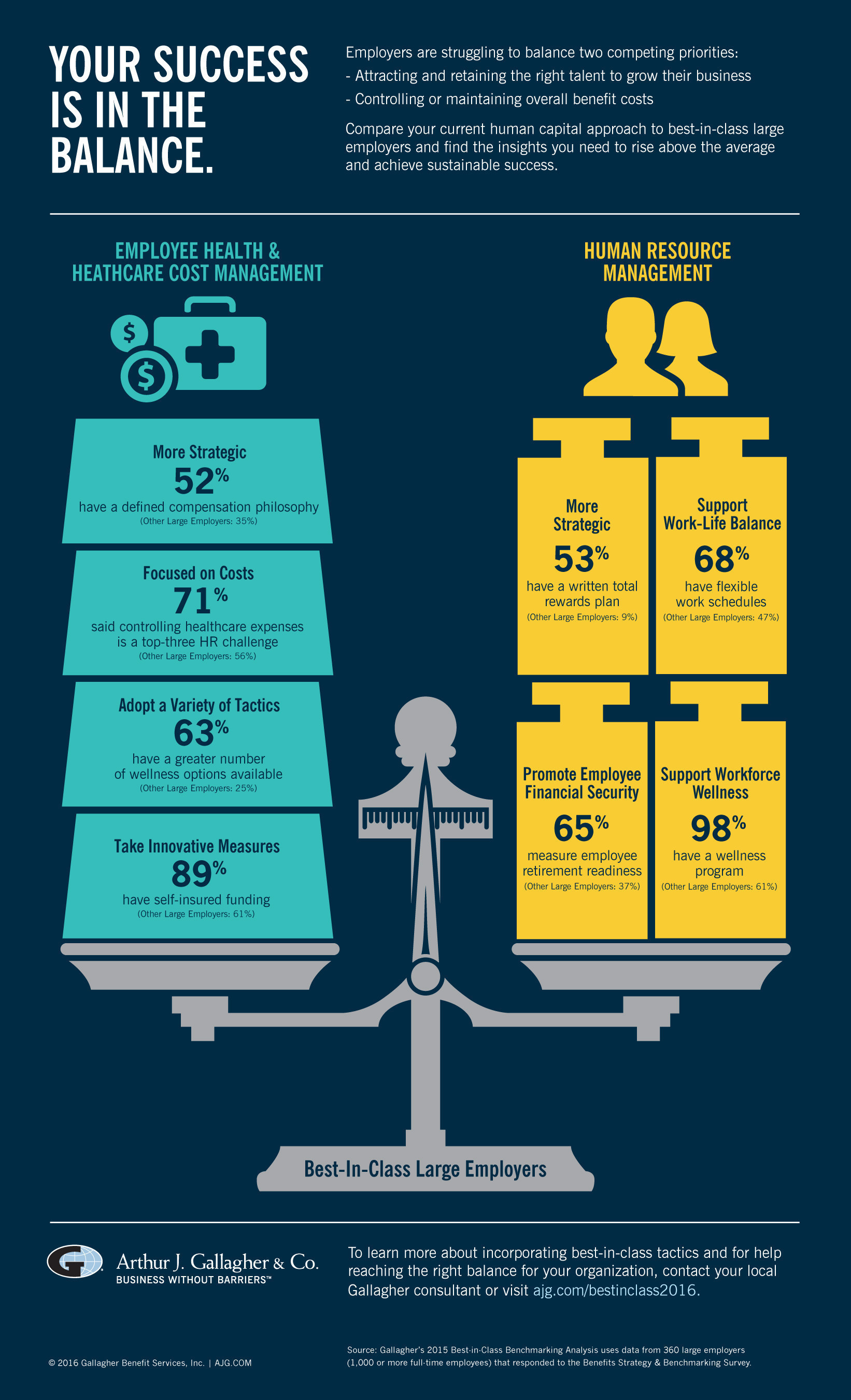 "Arthur J. Gallagher & Co.'s ""Best-in-Class Benchmarking Analysis"" Large Employer Infographic"