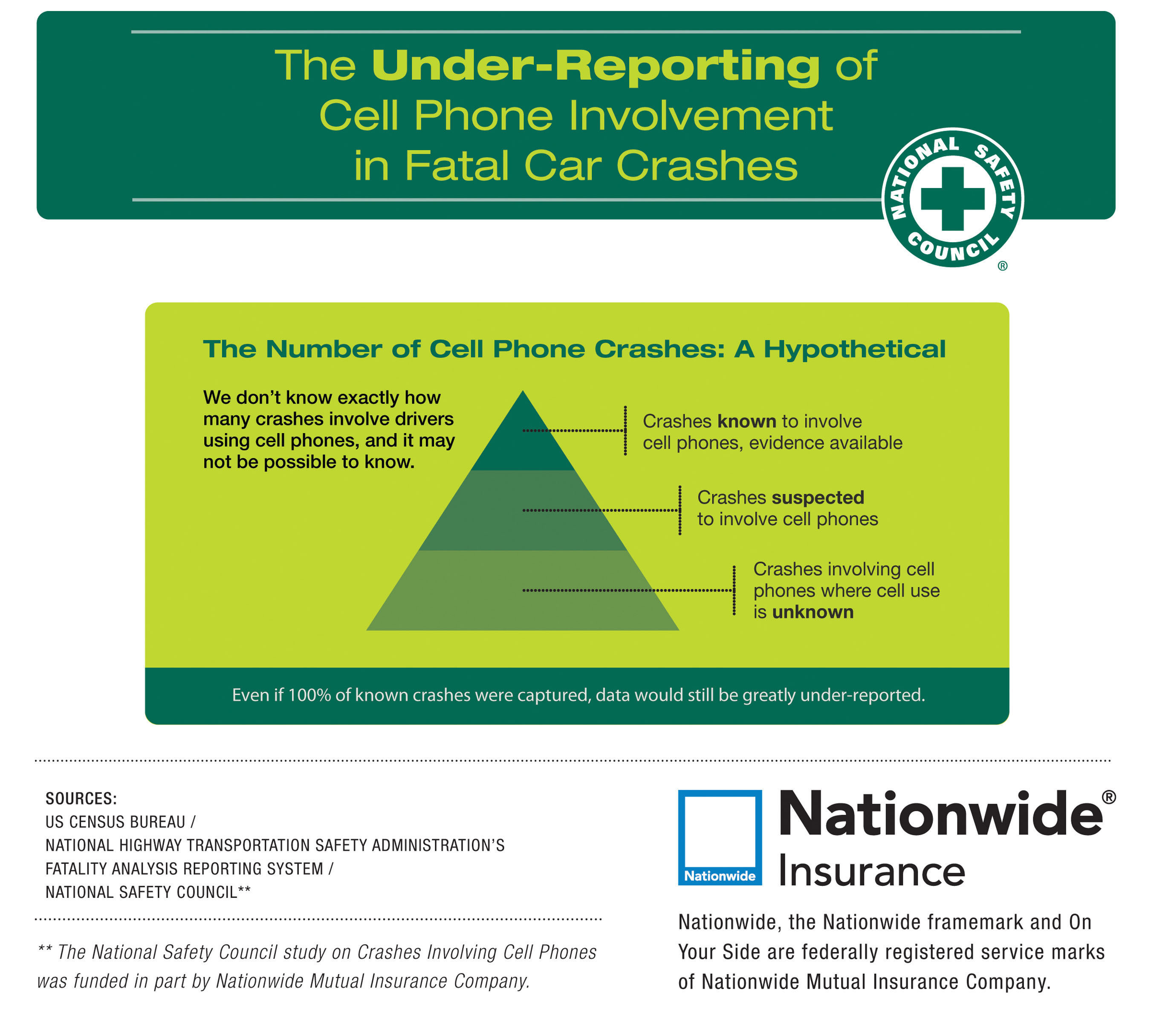 We know that cell phone-related car crash deaths are a problem. We just don't know how big the problem is. NSC has produced an infographic, which shows how the number of fatal car crashes due to cell phone use may be drastically under-reported.  (PRNewsFoto/National Safety Council)
