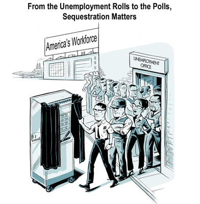 From the Unemployment Rolls to the Polls, Sequestration Matters - a recent Harris Interactive poll finds that 80 percent of swing state voters want action on sequestration budget cuts before the Nov. 6 elections. Nearly 2.14 million jobs are at stake from more than $100 billion in spending cuts in 2013 across defense and non-defense discretionary agencies. Included in that figure are 456,978 jobs in Florida, Virginia, Ohio, Pennsylvania and Missouri, where the survey was conducted. 206,841 of the jobs lost will come from small businesses in those states.  (PRNewsFoto/Aerospace Industries Association)