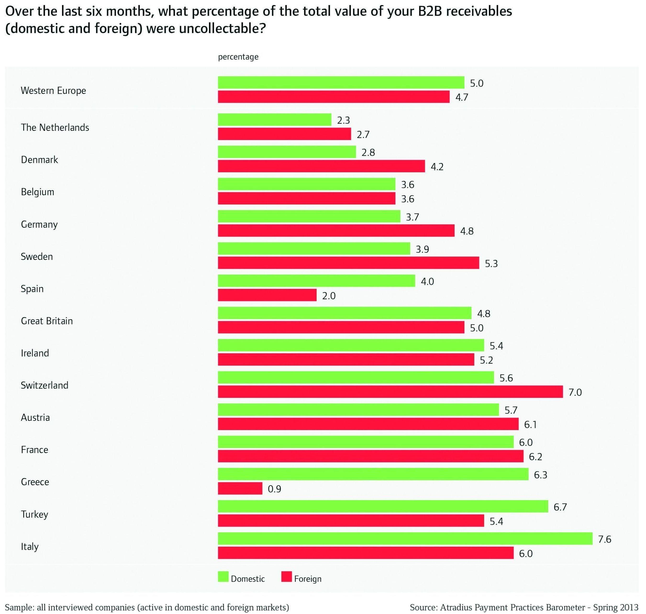 Atradius Payment Practices Barometer - Voorjaar 2013