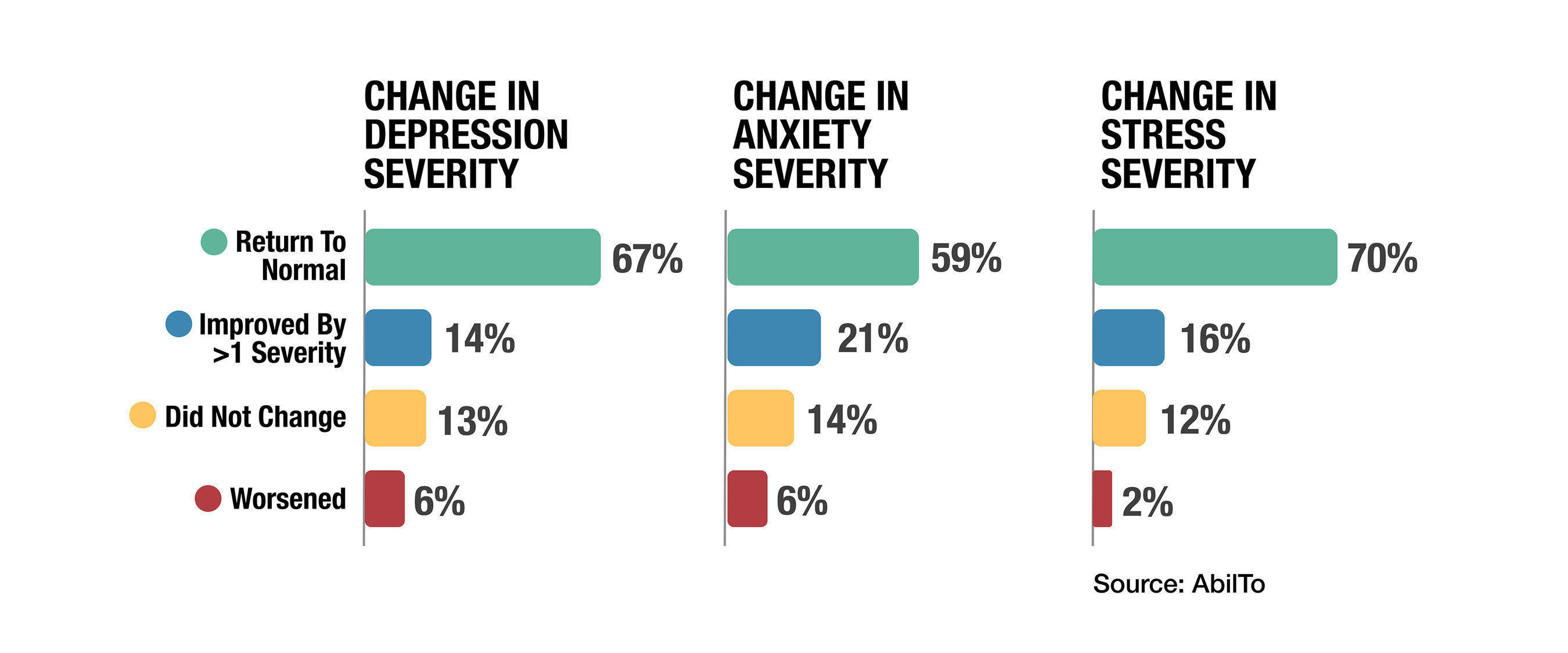 Changes in Depression, Anxiety, and Stress for Diabetes Participants with Elevated Baseline Scores