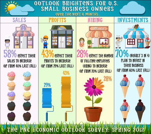 Help Wanted: Optimistic Small Business Owners Plan Hiring Amid Expectations for More Sales and