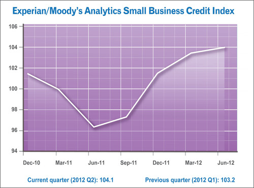 Experian/Moody's Analytics Small Business Credit Index.  (PRNewsFoto/Experian)