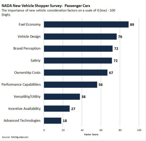 NADAguides.com Car Shopper Passenger Car Survey Results.  (PRNewsFoto/NADAguides)