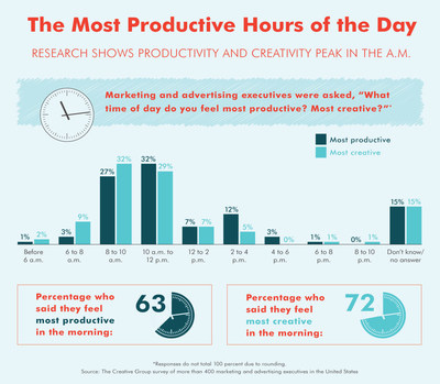 Research shows productivity and creativity peak in the morning