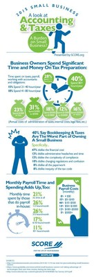Image for New Infographic: The Burden of Small Business Accounting, Taxes and Payroll