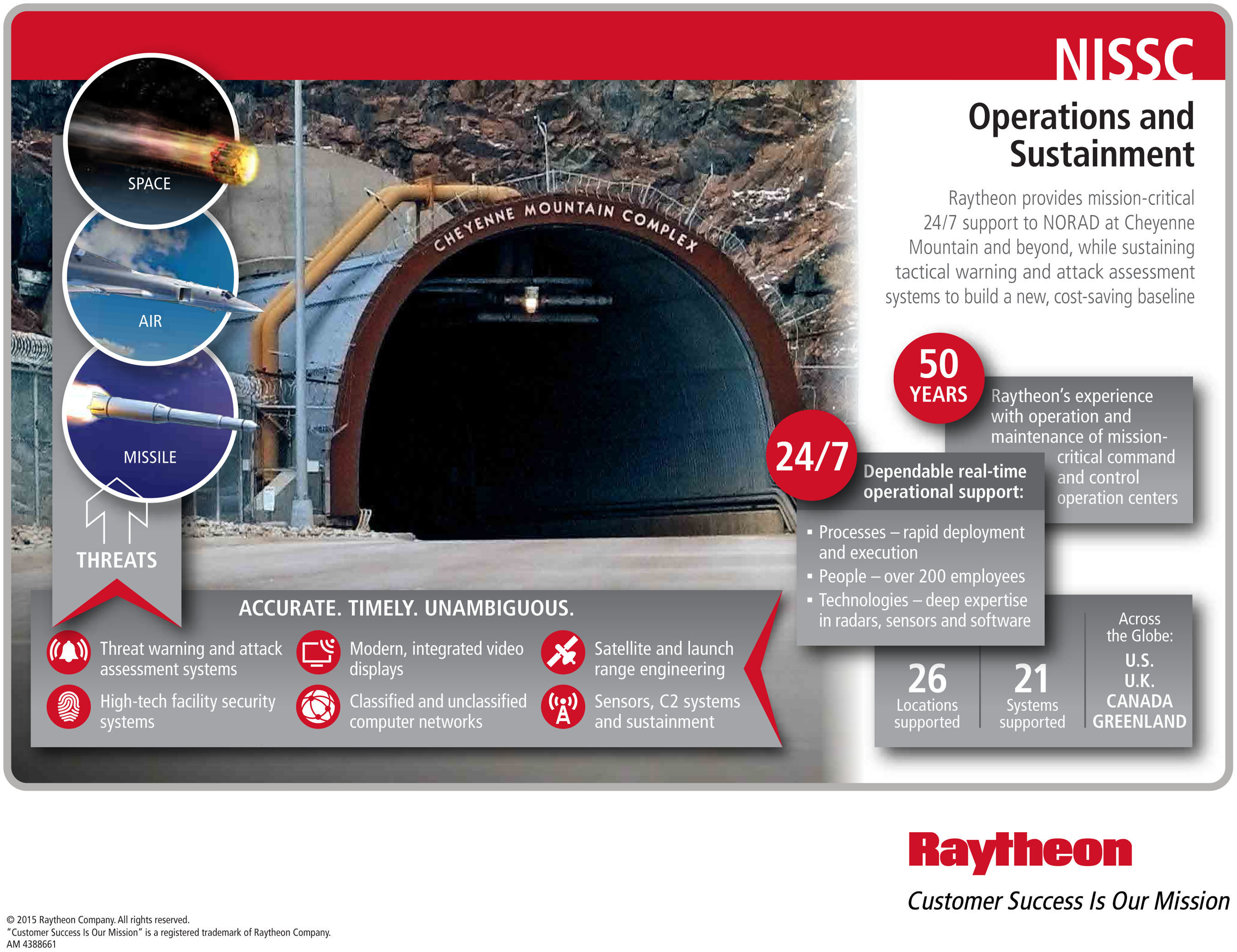 Under the NORAD Integrated Space Support Contract (NISSC), Raytheon will provide 24/7 support to warning and ...