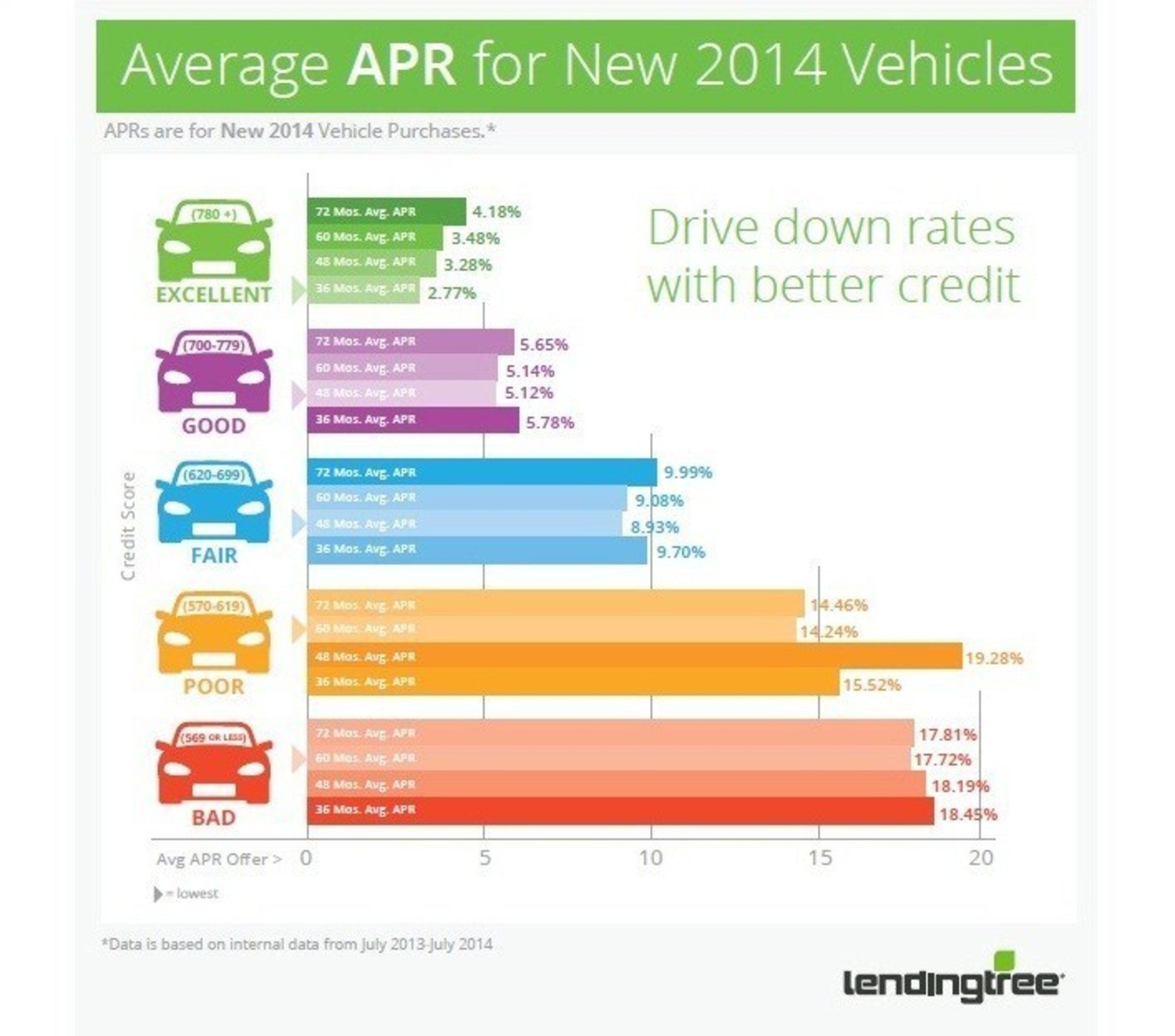 LendingTree Releases Auto Loan Data to Illustrate the Impact of Credit Scores on Loan Offers