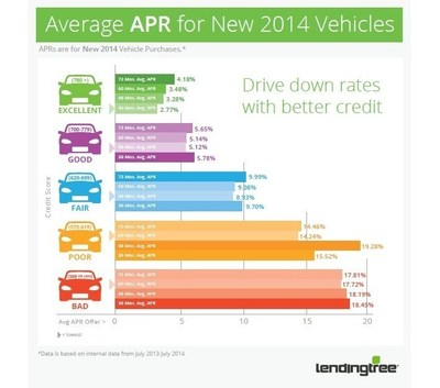 LendingTree Releases Auto Loan Data to Illustrate the Impact of Credit Scores on Loan Offers (PRNewsFoto/LendingTree)
