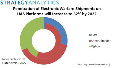 Strategy Analytics - Penetration of Electronic Warfare Shipments on UAS Platforms will Increase to 32% by 2022.  (PRNewsFoto/Strategy Analytics)