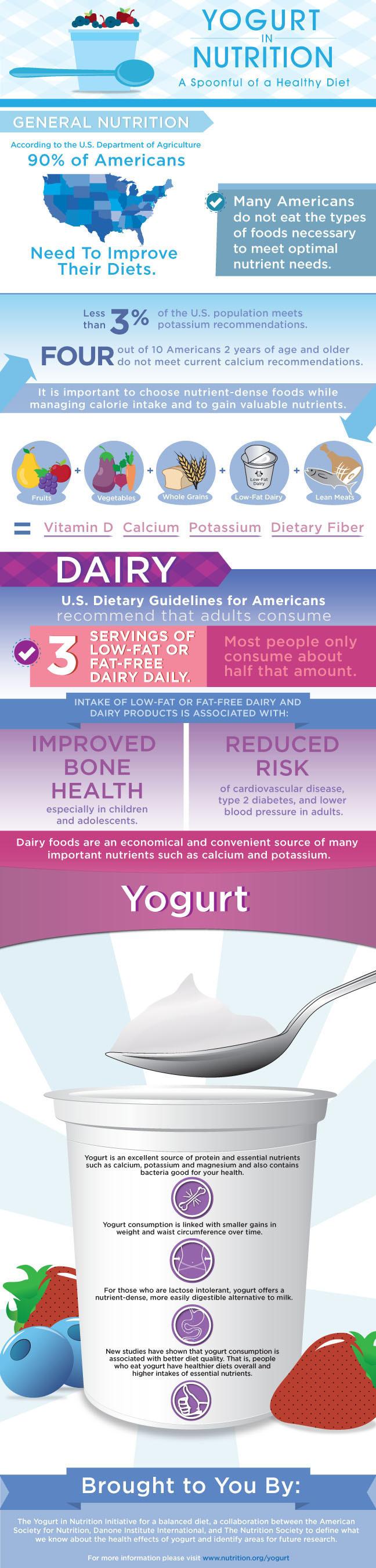 Yogurt in Nutrition: A Spoonful of a Healthy Diet. Visit nutrition.org/yogurt.  (PRNewsFoto/American Society ...