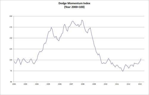 Dodge Momentum Index (Year 2000=100).  (PRNewsFoto/McGraw-Hill Construction)