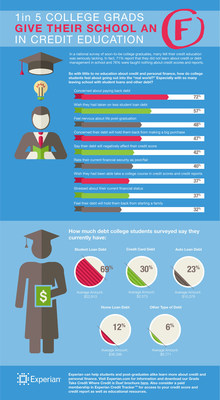 College students may be about to receive their degrees but their credit education still needs some schooling. A national survey by Experian of college students graduating this year found that 69 percent of respondents will have student loan debt upon graduation. Despite the fact that most students accumulate debt, 71 percent of survey respondents said they did not learn about credit and debt management in college, giving their schools an average grade of C when it comes to preparing them to manage credit and debt after college.