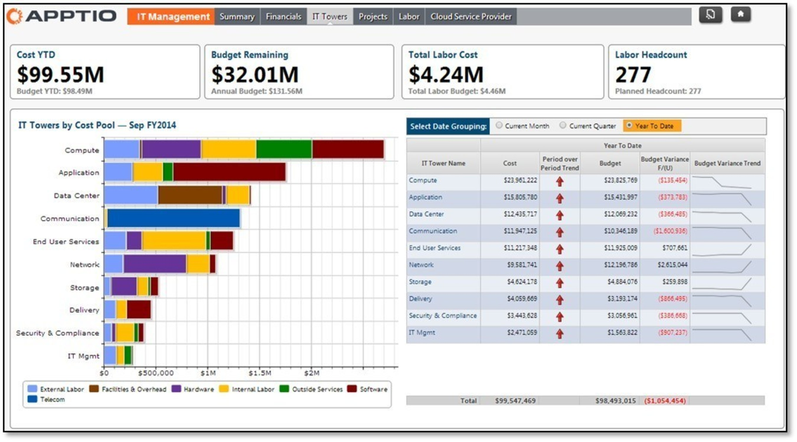 Sample view of Apptio's Cost Transparency Foundation application. (PRNewsFoto/Apptio)