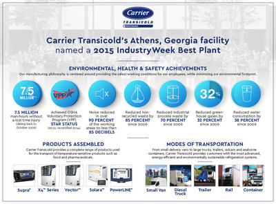Carrier Transicold's Athens facility, a leading producer of transport refrigeration equipment for trucks, trailers and rail cars, has been named a 2015 IndustryWeek Best Plant.