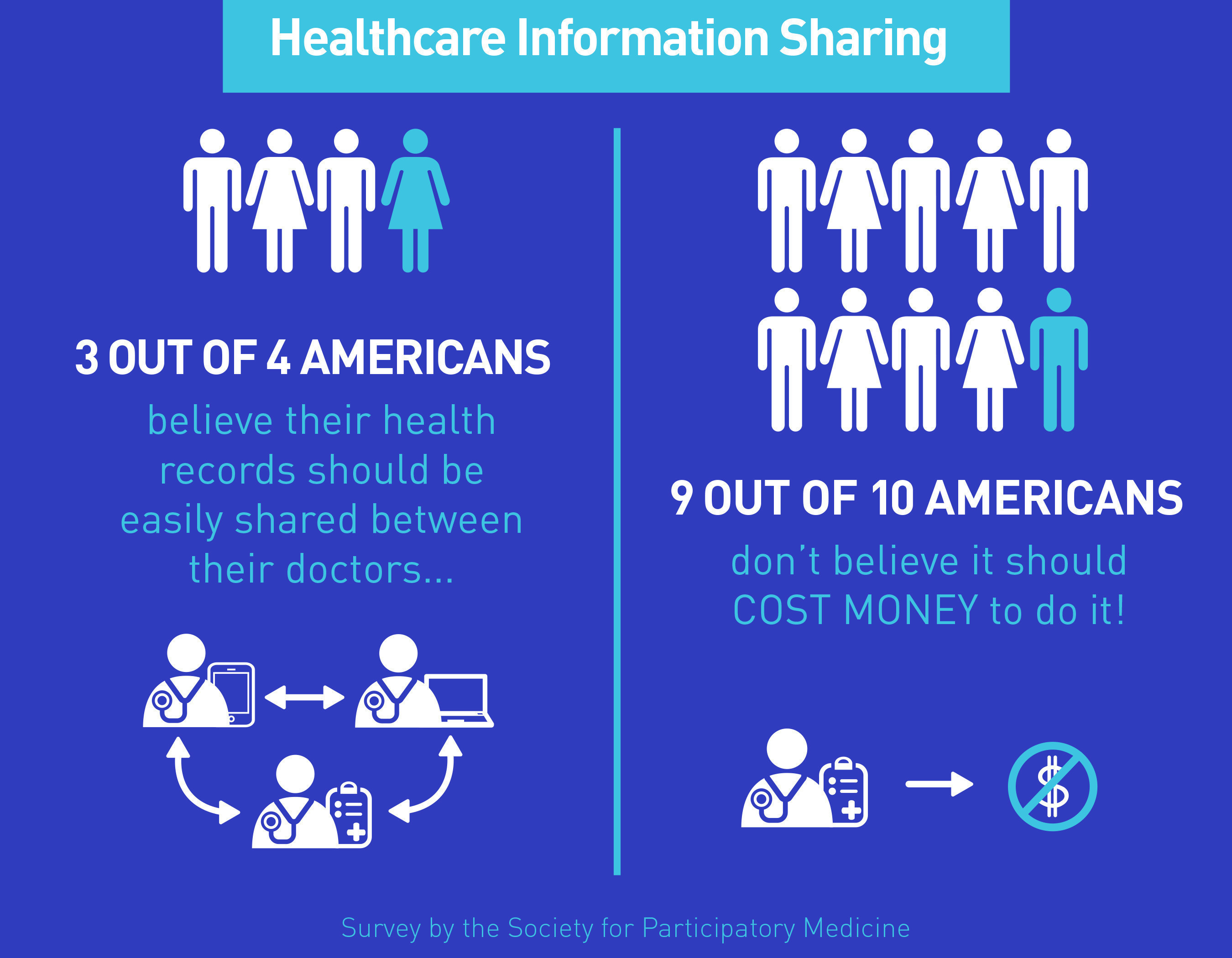 Americans Believe Personal Medical Data Should Be Openly Shared with Their Health Care Providers