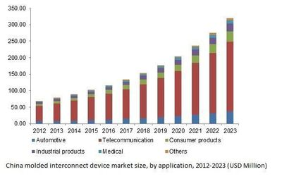 China molded interconnect device market size, by application