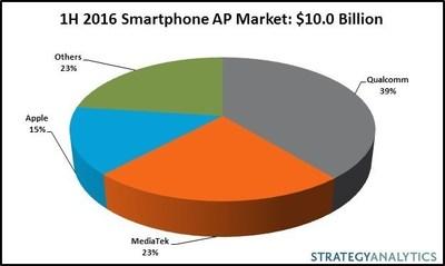 1H 2016 Smartphone AP Market: $10.0 Billion