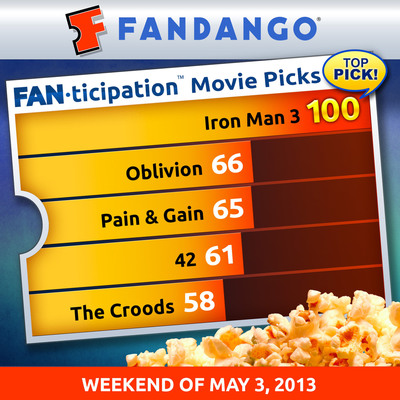 """Iron Man 3"" Scores 100 on Fandango's Fanticipation Movie Buzz Indicator, Flying Away with 86% of Weekly Ticket Sales.  (PRNewsFoto/Fandango)"