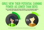 New Survey from Junior Achievement & The Allstate Foundation Reveals Gender Gap in Personal Finance