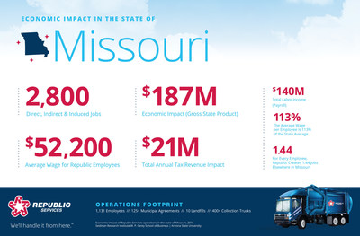 Republic Services' Economic Impact in the State of Missouri