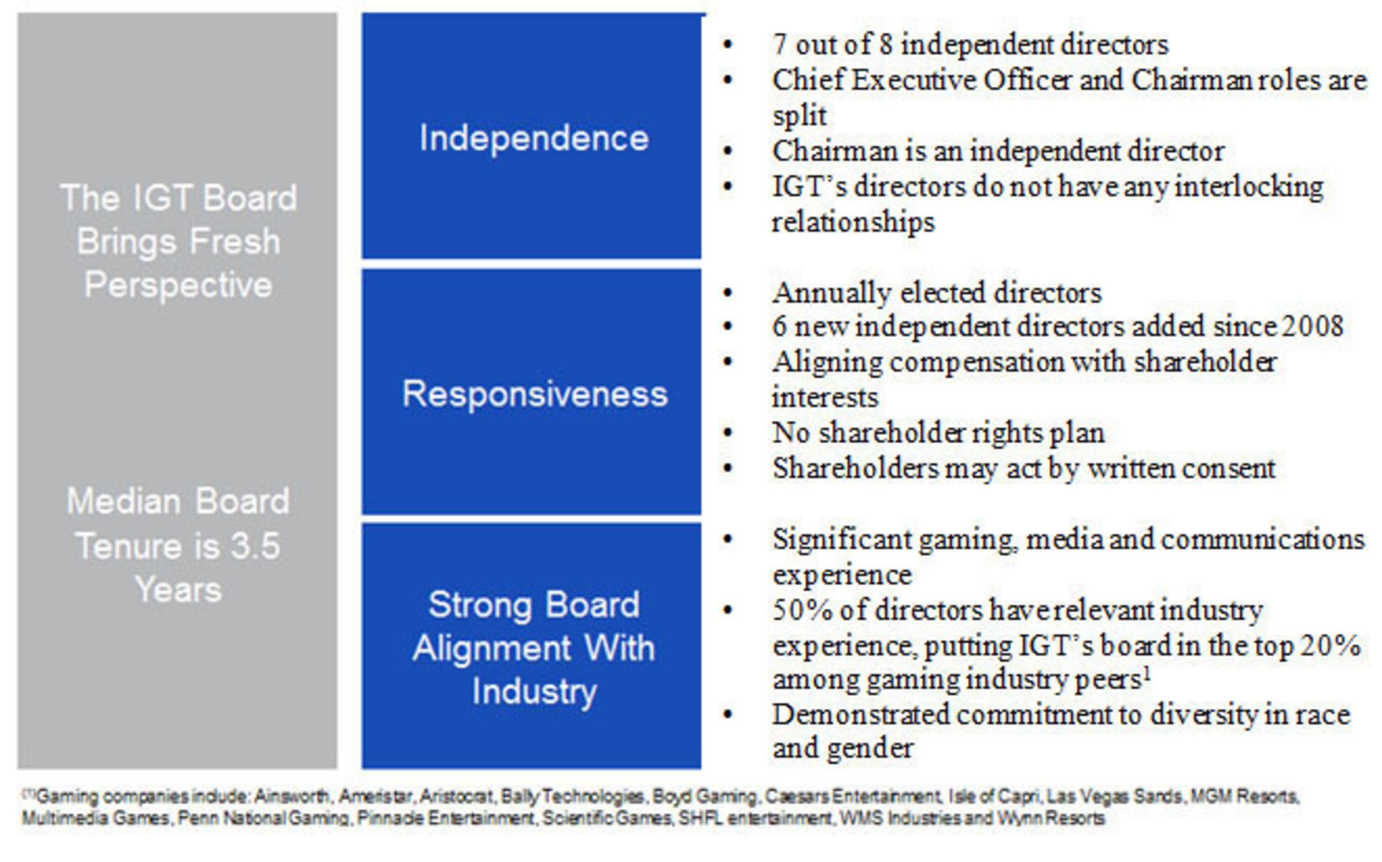 IGT Offers a Shareholder-Friendly Governance Structure. (PRNewsFoto/International Game Technology) (PRNewsFoto/INTERNATIONAL GAME TECHNOLOGY)