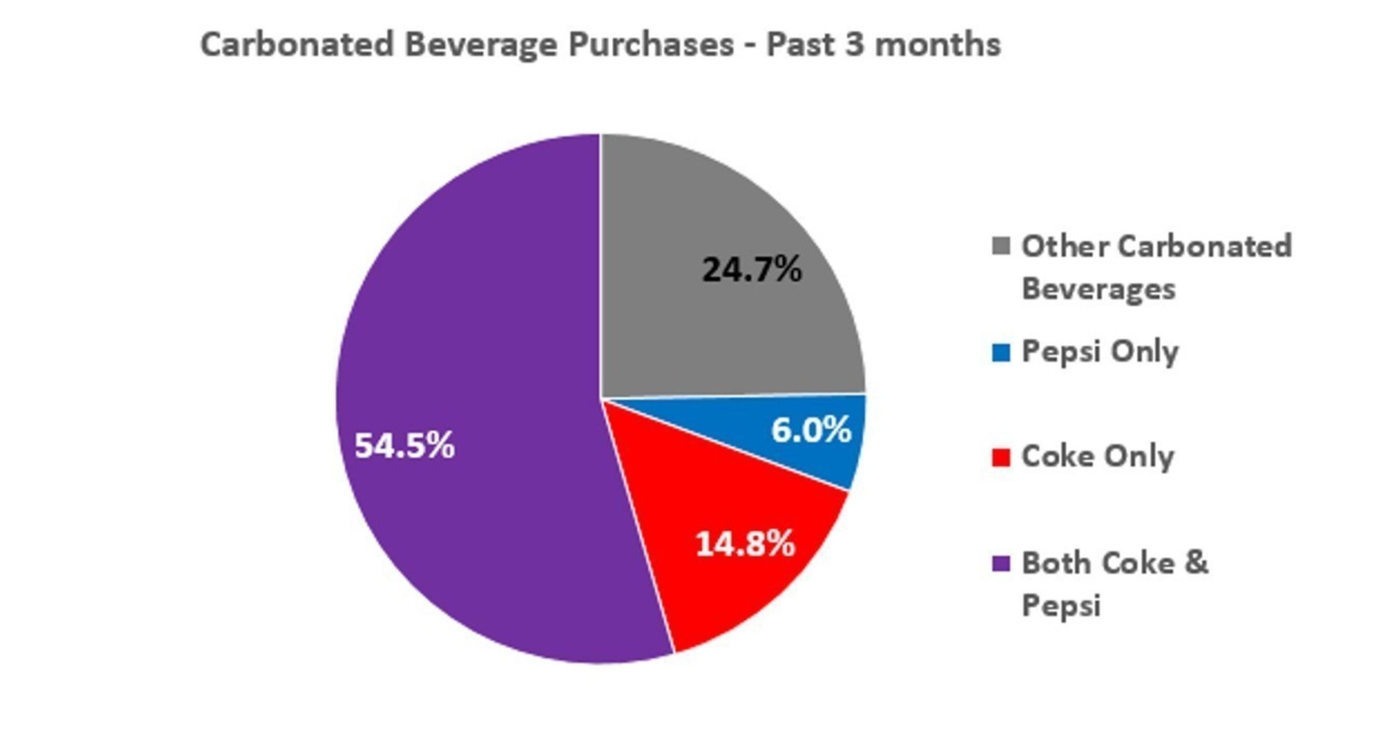 Coca Cola Pricing Strategy