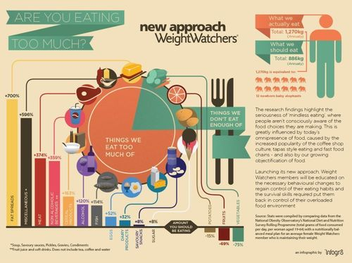 Are you eating too much? Infographic (PRNewsFoto/Weight Watchers)