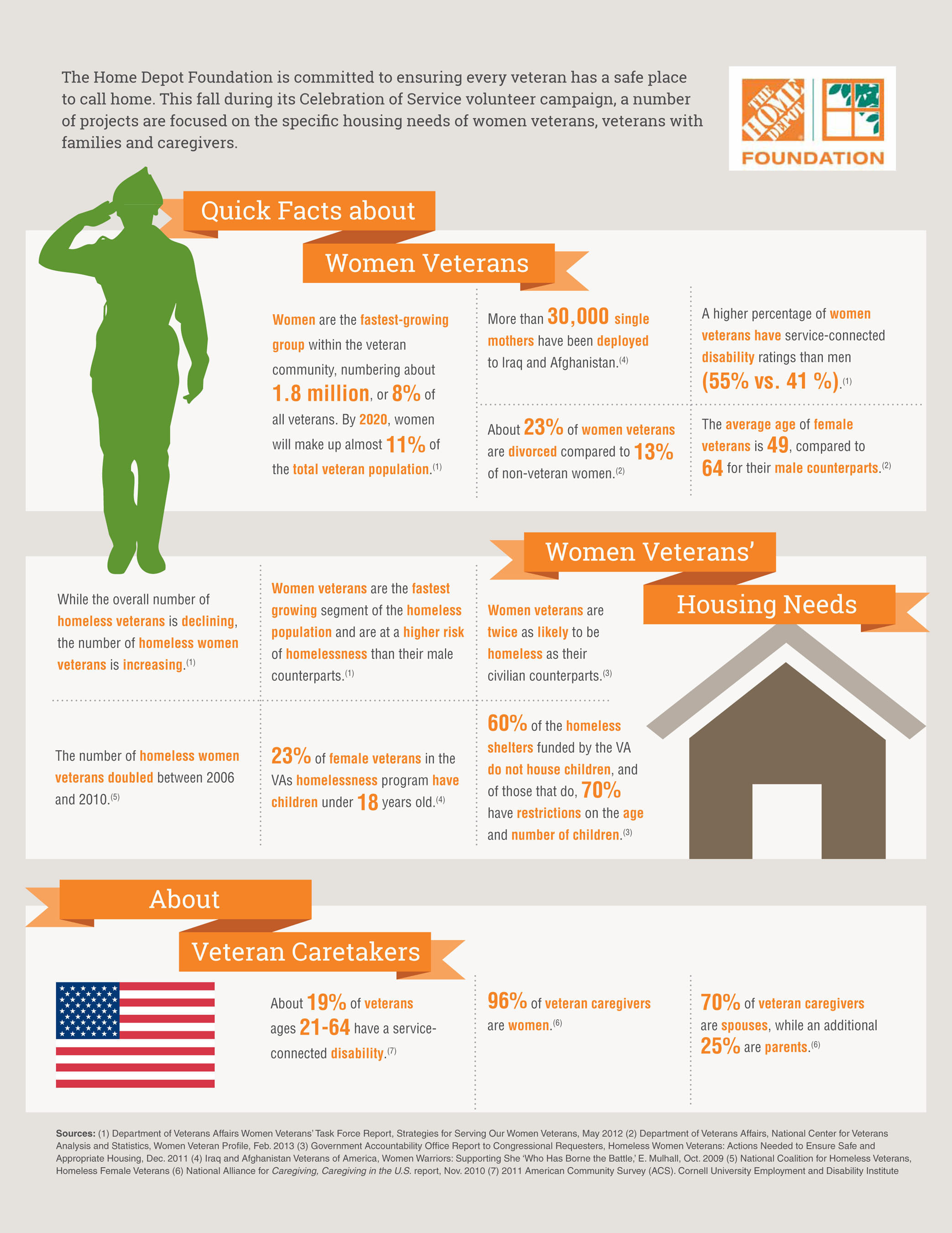 Women Veterans Stats and Facts.  (PRNewsFoto/The Home Depot Foundation)