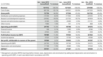 Table 1: Consolidated income statement (PRNewsFoto/u-blox)