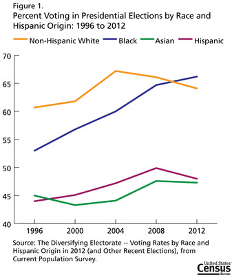 About two in three eligible blacks (66.2 percent) voted in the 2012 presidential election, higher than the 64.1 percent of non-Hispanic whites who did so, according to a U.S. Census Bureau report released today. This marks the first time that blacks have voted at a higher rate than whites since the Census Bureau started publishing statistics on voting by the eligible citizen population in 1996. Source: Current Population Survey, www.census.gov.  (PRNewsFoto/U.S. Census Bureau)