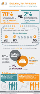 A new ZS study conducted by The Economist Intelligence Unit (EIU) assesses the state of sales and marketing analytics, identifying keys to success as well as broken links in the analytics value chain.