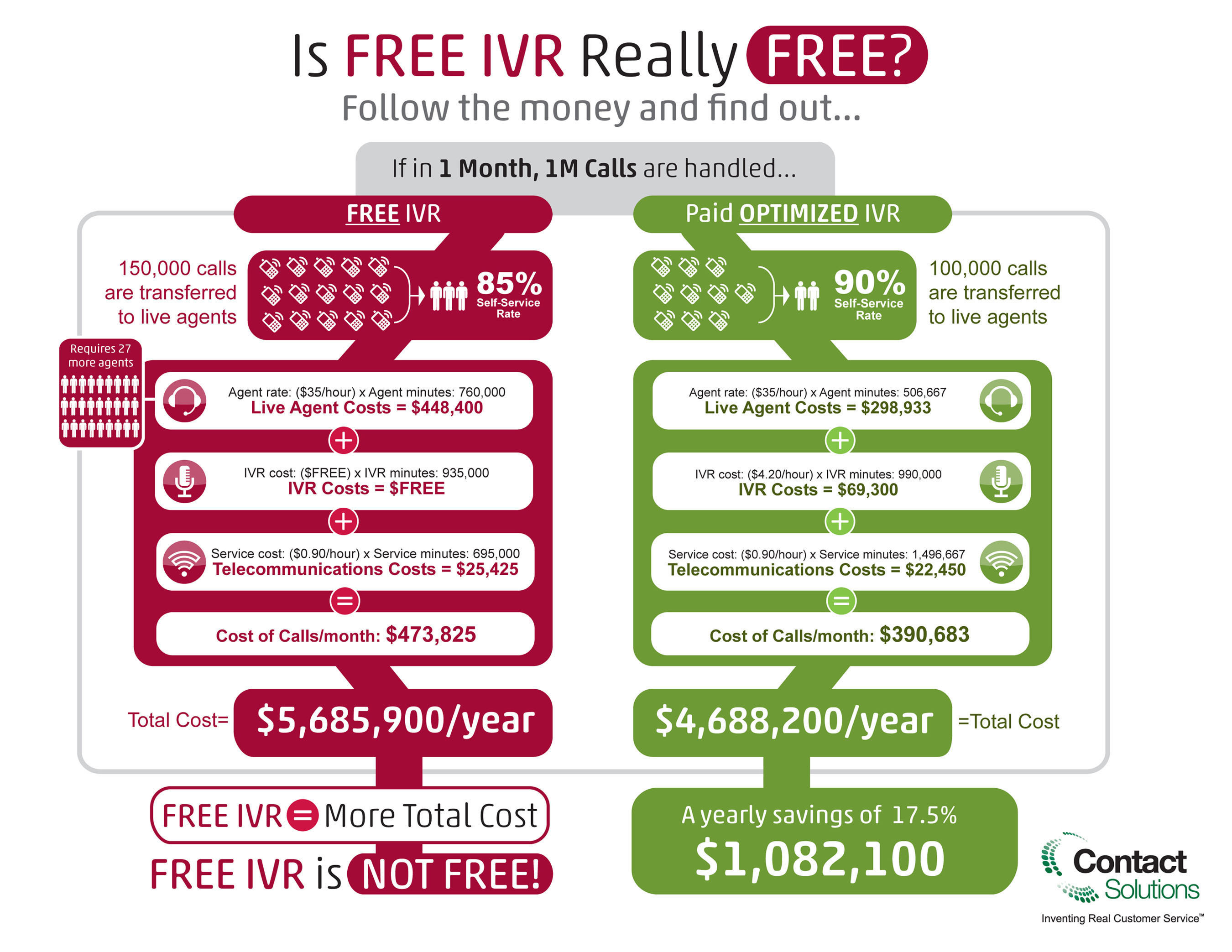 "Contact Solutions, a leading provider of cloud-based customer self-service solutions, today released an infographic examining Interactive Voice Response (IVR) costs and savings potential. The infographic details one company's major monetary savings with the paid, optimized IVR solutions offered by Contact Solutions over the ""free"" IVR services many business process outsourcers provide.  (PRNewsFoto/Contact Solutions)"