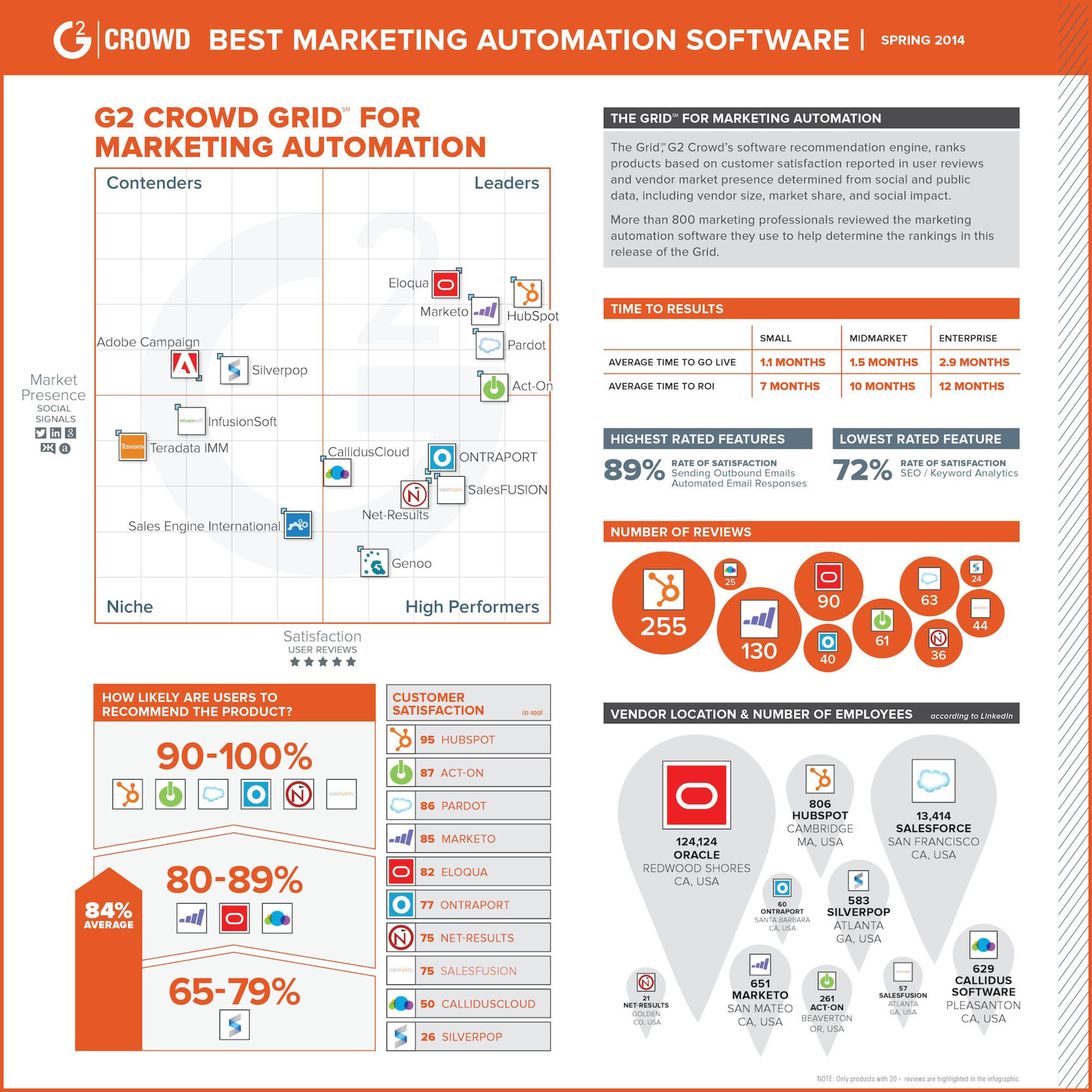Infographic: Best Marketing Automation Software. (PRNewsFoto/G2 Crowd) (PRNewsFoto/G2 CROWD)
