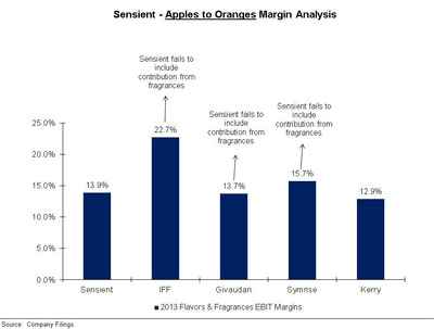Sensient - Apples to Oranges Margin Analysis