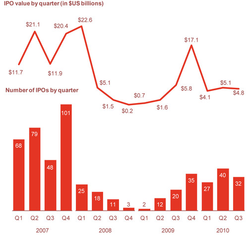 PwC US IPO Watch:  US IPO Market Presents Challenges During Q3 2010 Financial Sponsors & Non-US